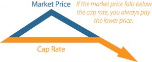 cap price diagram